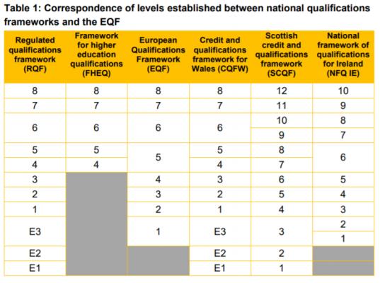ramy kwalifikacji - porównanie na potrzeby tłumaczenia
